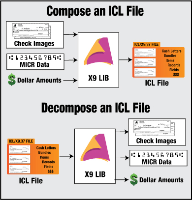 Compose and decompose ICL files