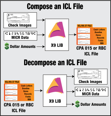 Compose or decompose CPA 015 Standard or RBC compatible ICL files with X9 LIB SDK