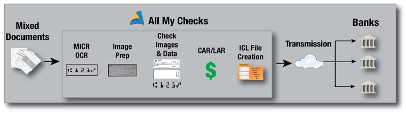 All My Checks – All My Papers
