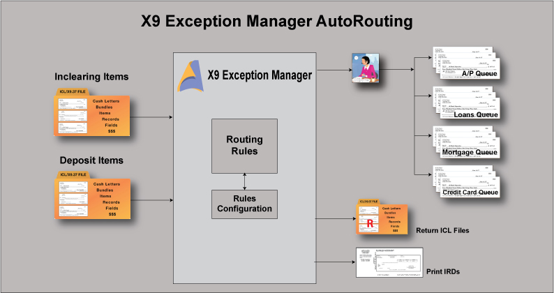 X9 Exception Manager Auto Routing