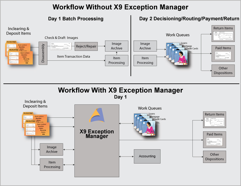 Workflow with and without Exception Manager