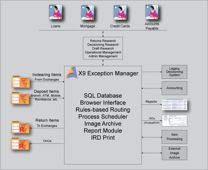 X9Exception Manager Diagram