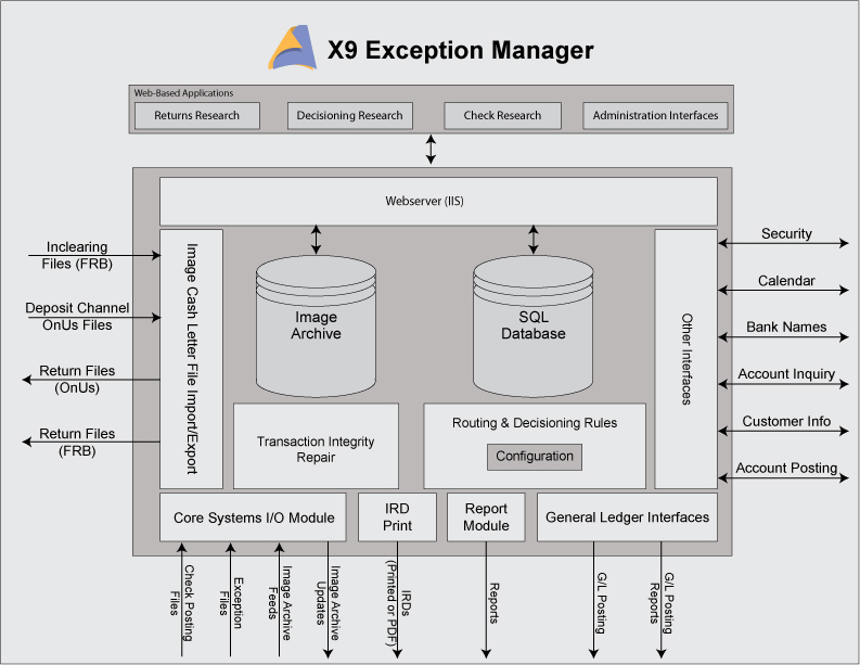 X9 Exception Manager – All My Papers