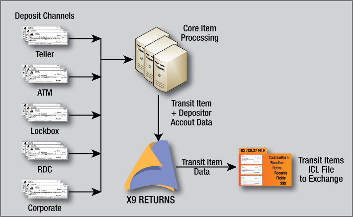 forward presentment workflow