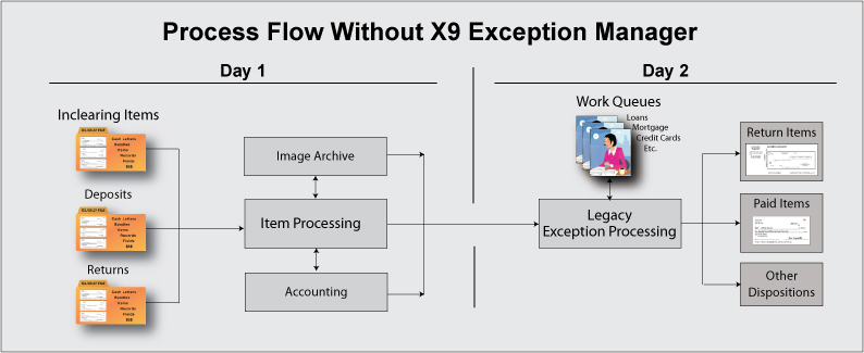 Process Flow without X9 Exception Manager
