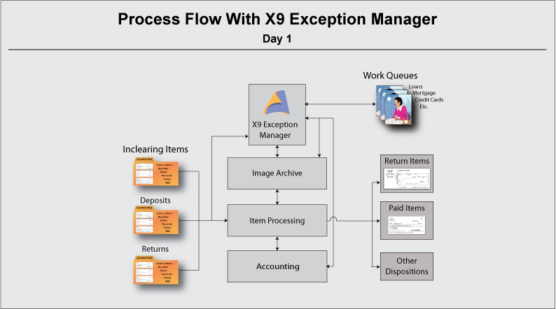 Process Flow with X9 Exception Manager