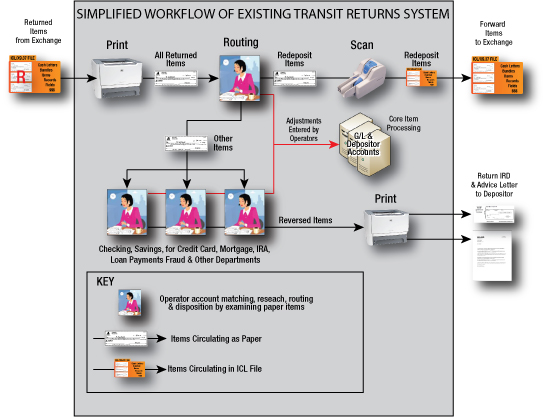 Bank's Existing Transit Return Items Processing System