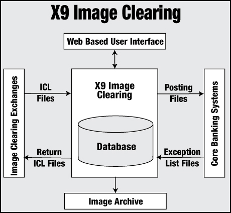 x9 image clearing