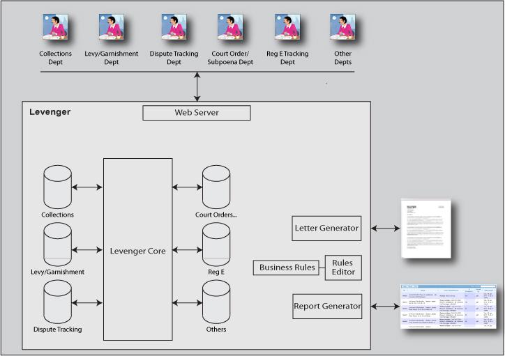 Levenger-Case-management-v2