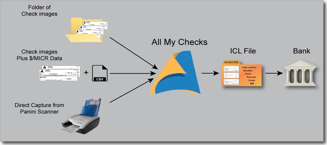 AMC+-Workflow