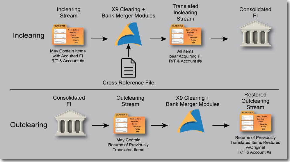 Bank Merger Workflow-v3